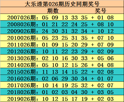 [公益彩票]玫瑰大乐透第20026期:后区防全小组合