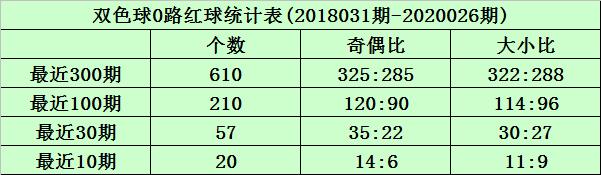 [公益彩票]沧海双色球第20027期:红球杀8码