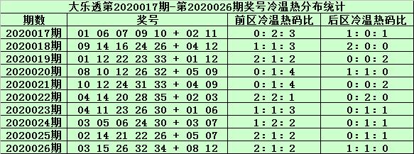 [公益彩票]姜山大乐透第20027期:后区两码06+10