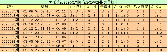 [公益彩票]高月大乐透第20027期:龙头看好05