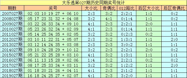 [公益彩票]刘科长大乐透第20027期:前区两胆02 16
