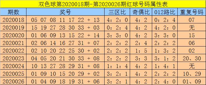 [公益彩票]孙强双色球第20027期:红球杀8码