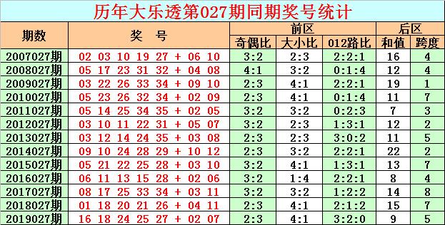 [公益彩票]彩客大乐透第20027期:前区杀8码