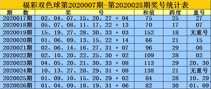[公益彩票]黄岛主双色球第20027期:红球胆02 13