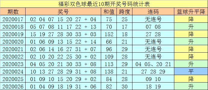 [公益彩票]王天财双色球第20027期:一码蓝球14