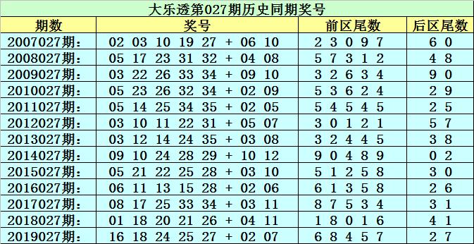 [公益彩票]李太阳大乐透第20027期:后区04+05