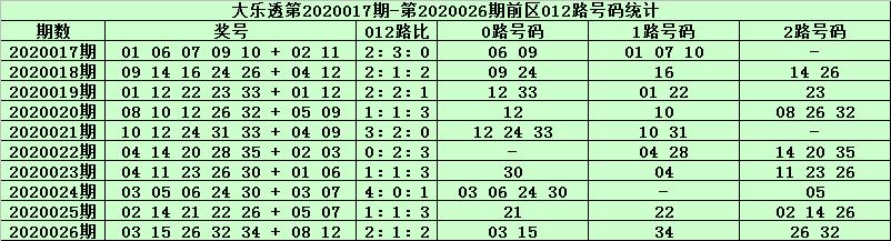 [公益彩票]天星大乐透第20027期:两码关注02+11