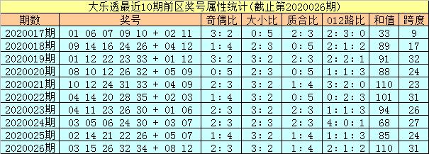 [公益彩票]孔阳大乐透第20027期:龙头凤尾08 31
