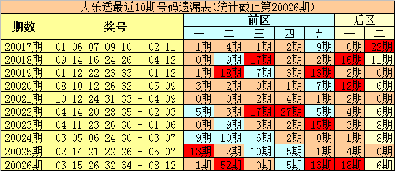 [公益彩票]豹王大乐透第20027期:温码继续回补