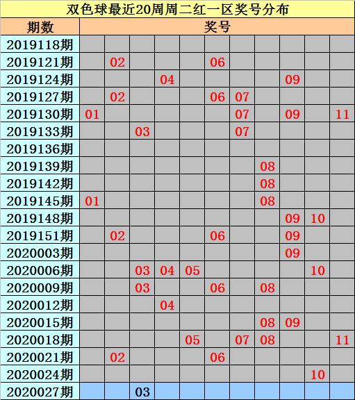 [公益彩票]亦玄双色球第20027期:和值120-130