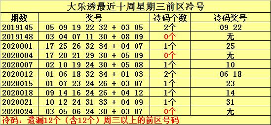 [公益彩票]何明大乐透第20027期:关注温号22