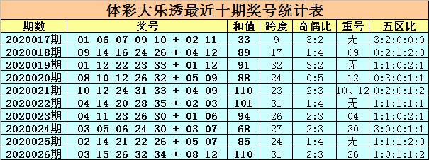 [公益彩票]卜算子大乐透第20027期:后区全偶