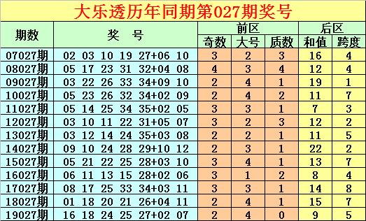 [公益彩票]唐龙大乐透第20027期:一注5+2后区全奇