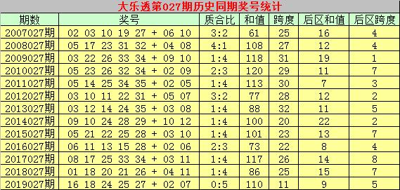 [公益彩票]乾兵大乐透第20027期:后区本期05+06