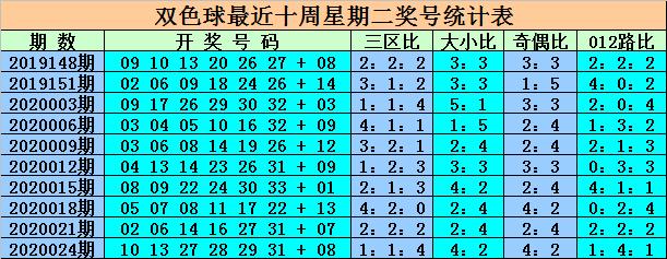 [公益彩票]王重明双色球第20027期:蓝球侧重奇数