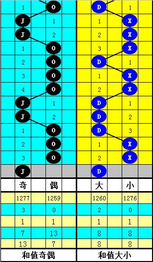 [公益彩票]韬韬双色球第20027期:和值在大号区域