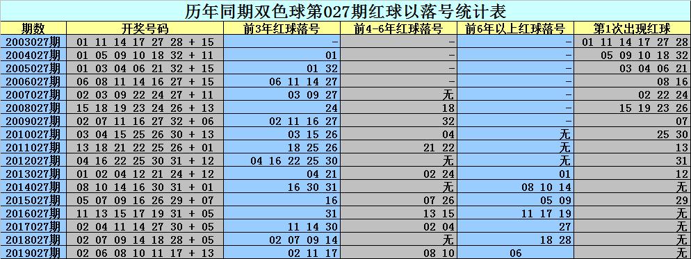 [公益彩票]刘科长双色球第20027期:关注22 25 33