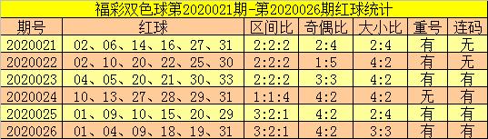 [公益彩票]郑飞双色球第20027期:注意连码再出