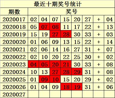 [公益彩票]易衍双色球第20027期:红胆参考01 26