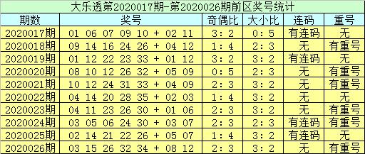 [公益彩票]李员外大乐透第20027期:看好奇号热出