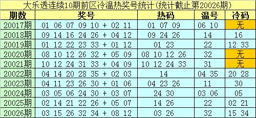 [公益彩票]南华天大乐透第20027期:前区注意温码