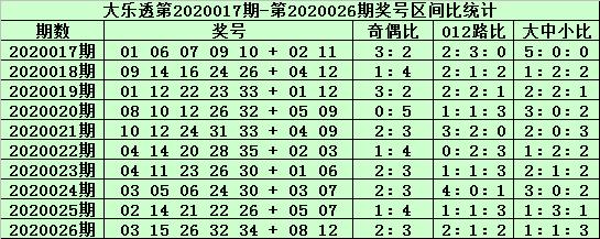 [公益彩票]郑飞大乐透第20027期:两码看好04+07