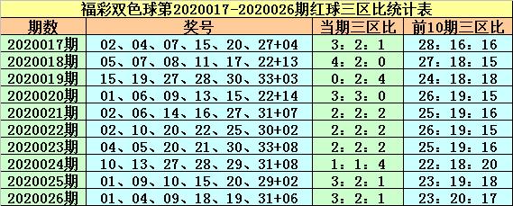 [公益彩票]紫荆花双色球第20027期:小号蓝球再出