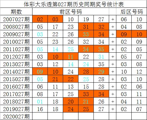 [公益彩票]祥子大乐透第20027期:后区参考09 12