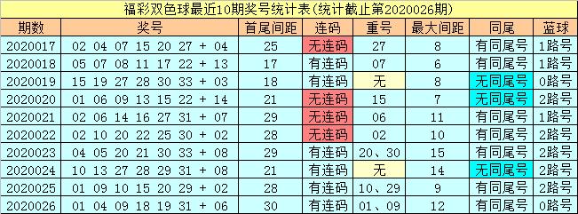 [公益彩票]潇洒哥双色球第20027期:关注凤尾30