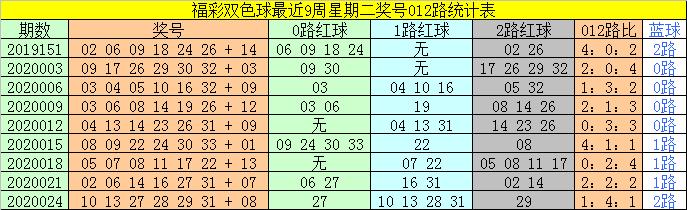 [公益彩票]太湖叟双色球第20027期:红球双胆10 32