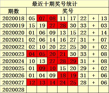 [公益彩票]易衍双色球第20028期:红球双胆18 33