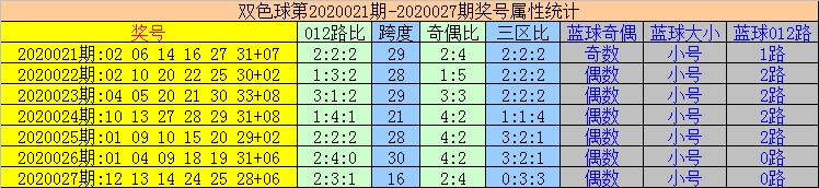 [公益彩票]易顶天双色球第20028期:红球奇偶比3-3