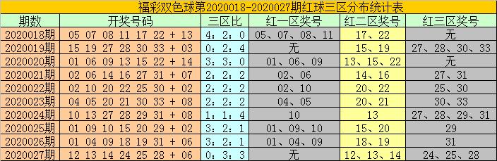 [公益彩票]耀阳双色球第20028期:关注1路蓝球13