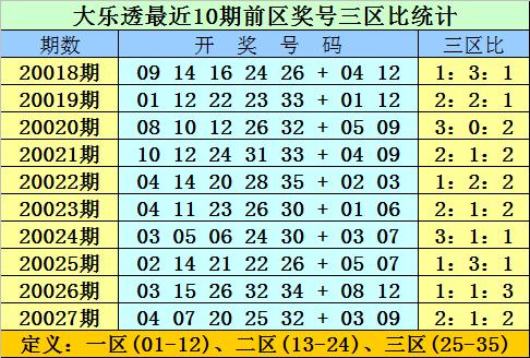 [公益彩票]双贵大乐透第20028期:后区防全小组合