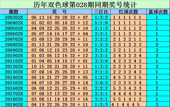 [公益彩票]刘贵双色球第20028期:蓝球03 10 11 16