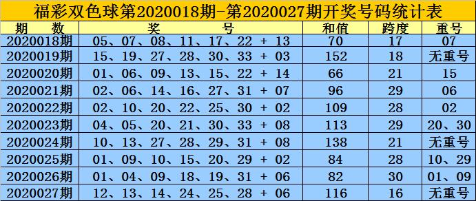 [公益彩票]黄岛主双色球第20028期:蓝球热码回补