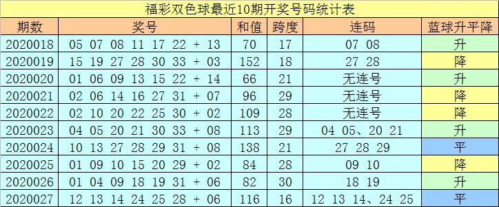 [公益彩票]王天财双色球第20028期:防蓝球号码上升