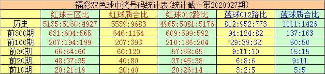 [公益彩票]唐羽双色球第20028期:蓝球关注合数
