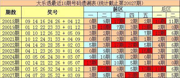 [公益彩票]豹王大乐透第20028期:后区温码继续回补