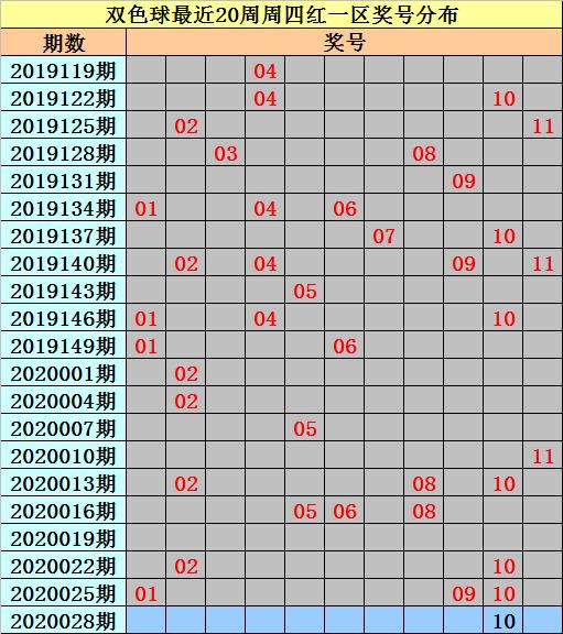 [公益彩票]亦玄双色球第20028期:蓝球排除0路码