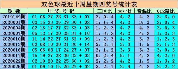 [公益彩票]王重明双色球第20028期:红球区间比3-2-1