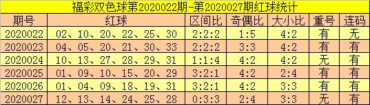 [公益彩票]郑飞双色球第20028期:防奇数蓝球回补