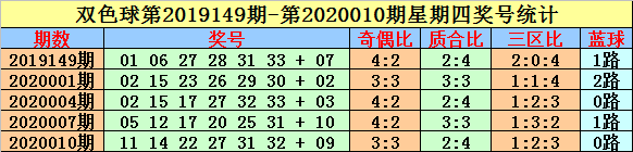 [公益彩票]英豪双色球第20028期:红球奇偶比2-4