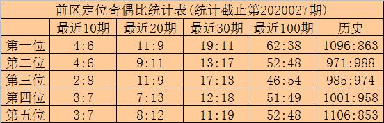 [公益彩票]林啸大乐透第20028期:后区两码03 10