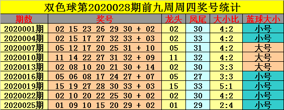 [公益彩票]钟玄双色球第20028期:红球大小比2-4