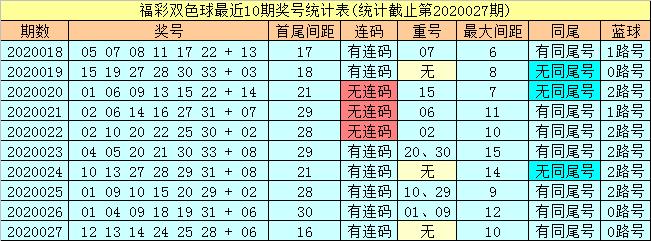 [公益彩票]潇洒哥双色球第20028期:红球连号24 25