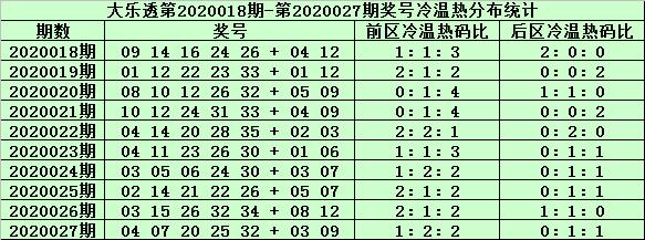 [公益彩票]姜山大乐透第20028期:前区胆码02 20