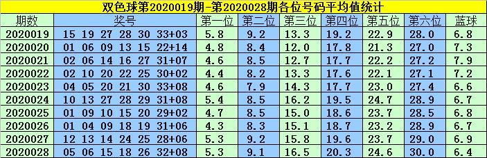 [公益彩票]韩菲双色球第20029期:红球胆码01 22