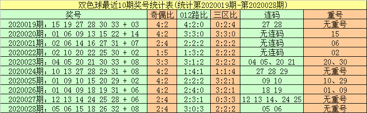 [公益彩票]暗皇双色球第20029期:红球两胆01 13