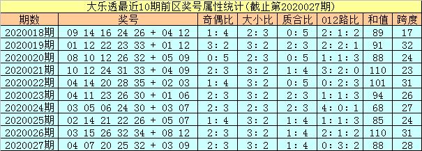 [公益彩票]孔阳大乐透第20028期:龙头06 凤尾33